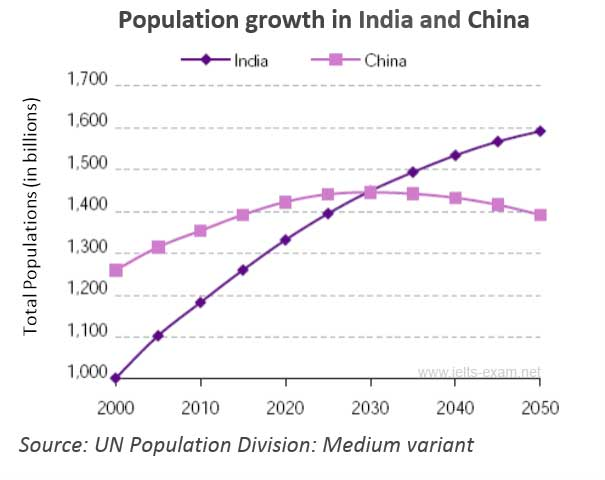 IELTS Writing Task 1 | Population Growth LELB Society