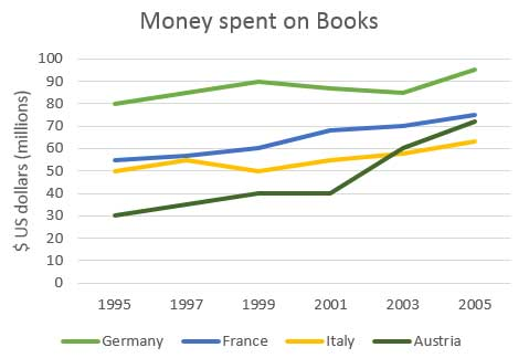 IELTS Writing Task 1 Books Budget LELB Society