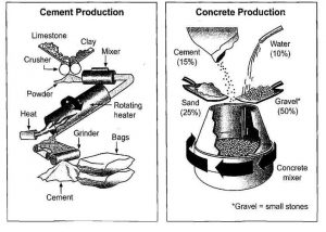 Concrete Production IELTS Writing Task 1 LELB Society