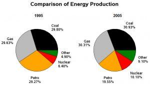 Energy Production IELTS Writing Task 1 LELB Society