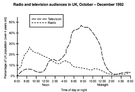 IELTS Essay on Television Audiences - LELB Society