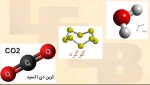 علوم پایه هفتم درس 3- مدل مولکولی