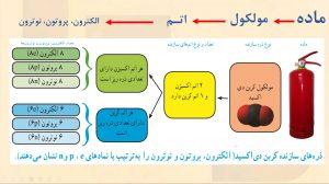 علوم پایه هفتم درس 3- واحدهای تشکیل دهنده ماده